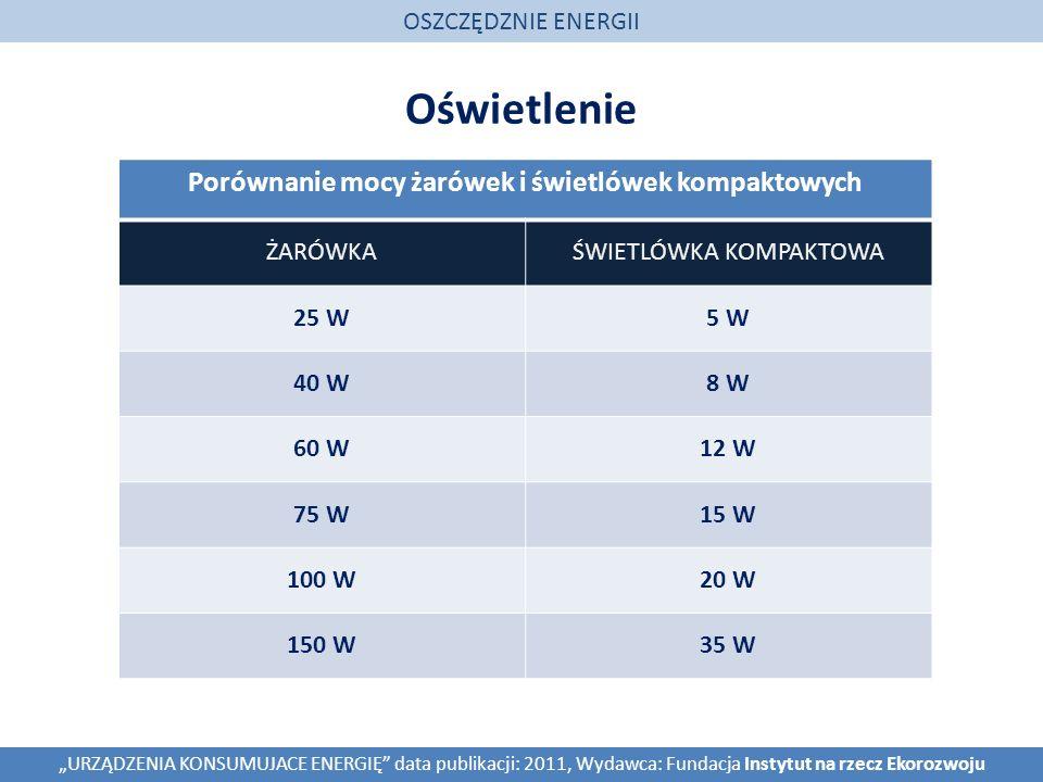 Oświetlenie OSZCZĘDZNIE ENERGII URZĄDZENIA KONSUMUJACE ENERGIĘ data publikacji: 2011, Wydawca: Fundacja Instytut na rzecz Ekorozwoju Porównanie mocy ż