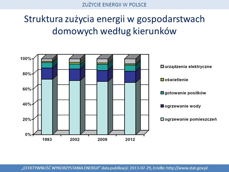 Struktura zużycia energii w gospodarstwach domowych według kierunków EFEKTYWNOŚĆ WYKORZYSTANIA ENERGII data publikacji: 2013-07-29, źródło: http://www.stat.gov.pl ZUŻYCIE ENERGII W POLSCE