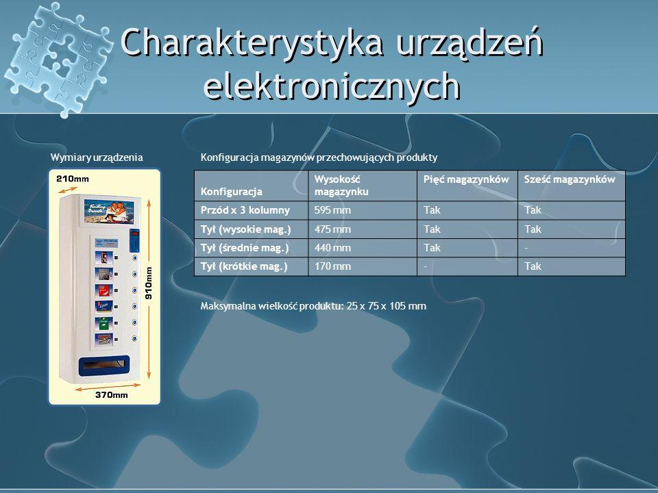 Charakterystyka urządzeń elektronicznych Konfiguracja magazynów przechowujących produkty Konfiguracja Wysokość magazynku Pięć magazynkówSześć magazynków Przód x 3 kolumny595 mmTak Tył (wysokie mag.)475 mmTak Tył (średnie mag.)440 mmTak- Tył (krótkie mag.)170 mm-Tak Maksymalna wielkość produktu: 25 x 75 x 105 mm Wymiary urządzenia