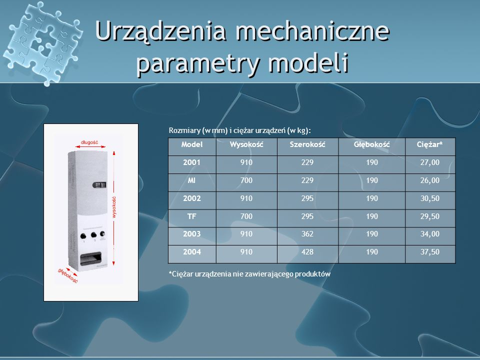 Urządzenia mechaniczne parametry modeli ModelWysokośćSzerokośćGłębokośćCiężar* 200191022919027,00 MI70022919026,00 200291029519030,50 TF70029519029,50 200391036219034,00 200491042819037,50 Rozmiary (w mm) i ciężar urządzeń (w kg): *Ciężar urządzenia nie zawierającego produktów