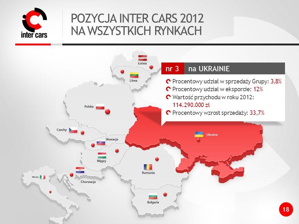 POZYCJA INTER CARS 2012 NA WSZYSTKICH RYNKACH 18