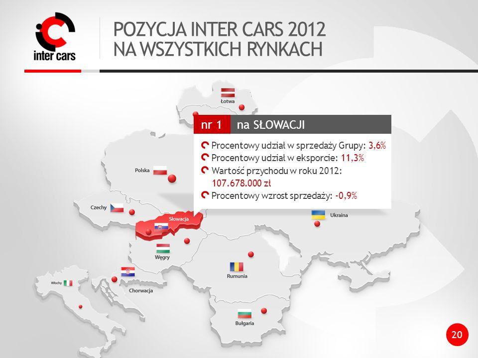 POZYCJA INTER CARS 2012 NA WSZYSTKICH RYNKACH 20