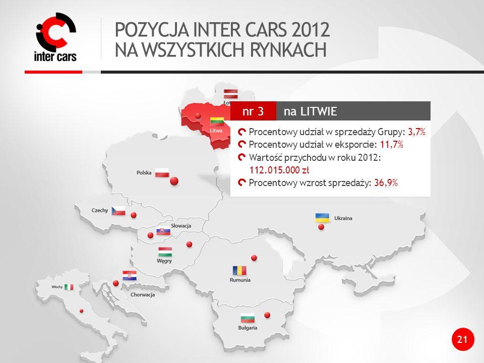 POZYCJA INTER CARS 2012 NA WSZYSTKICH RYNKACH 21