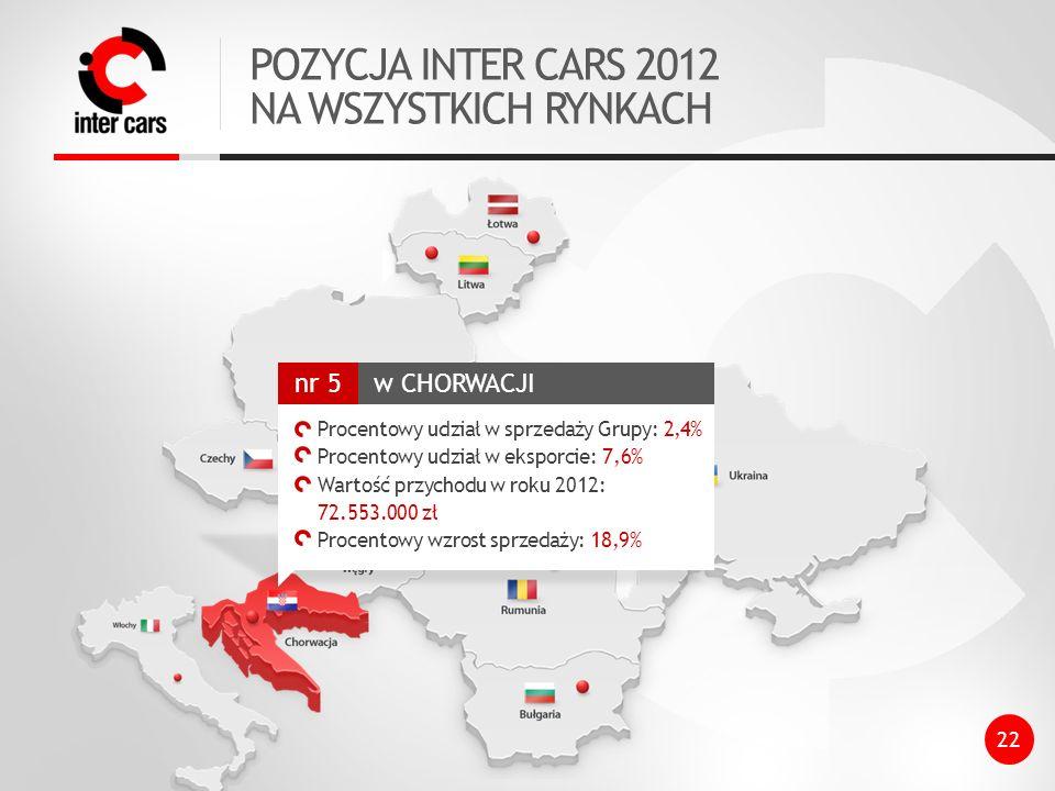 POZYCJA INTER CARS 2012 NA WSZYSTKICH RYNKACH 22