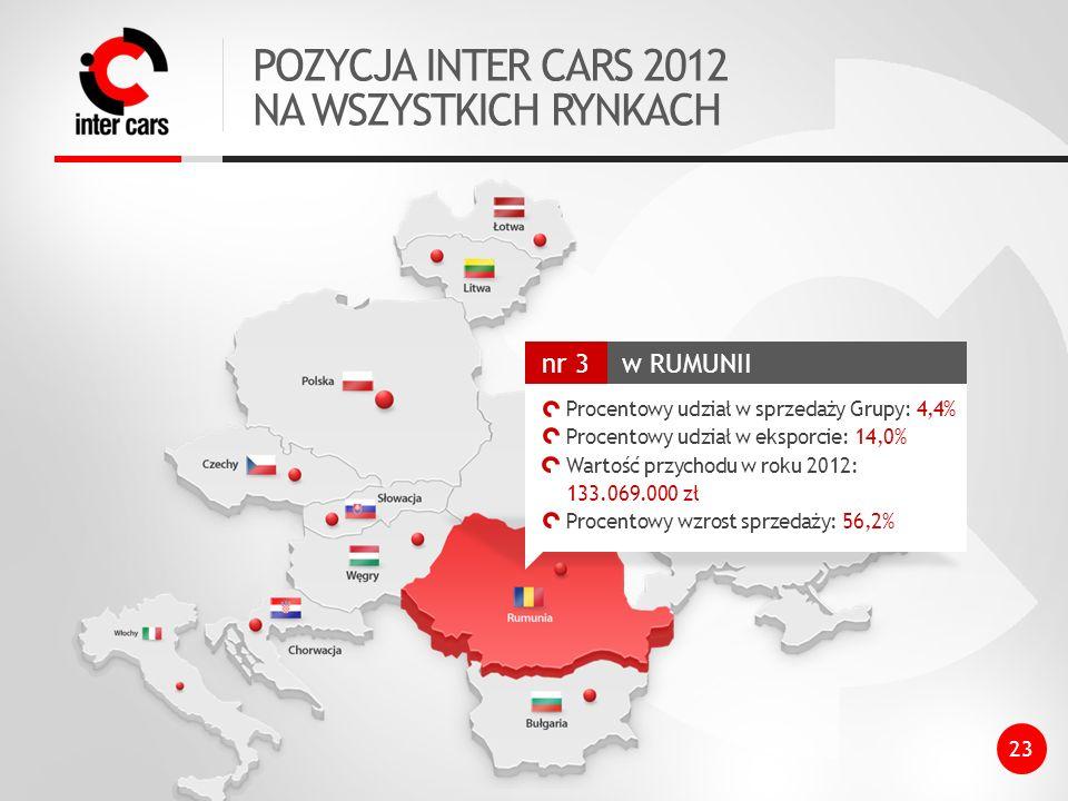 POZYCJA INTER CARS 2012 NA WSZYSTKICH RYNKACH 23