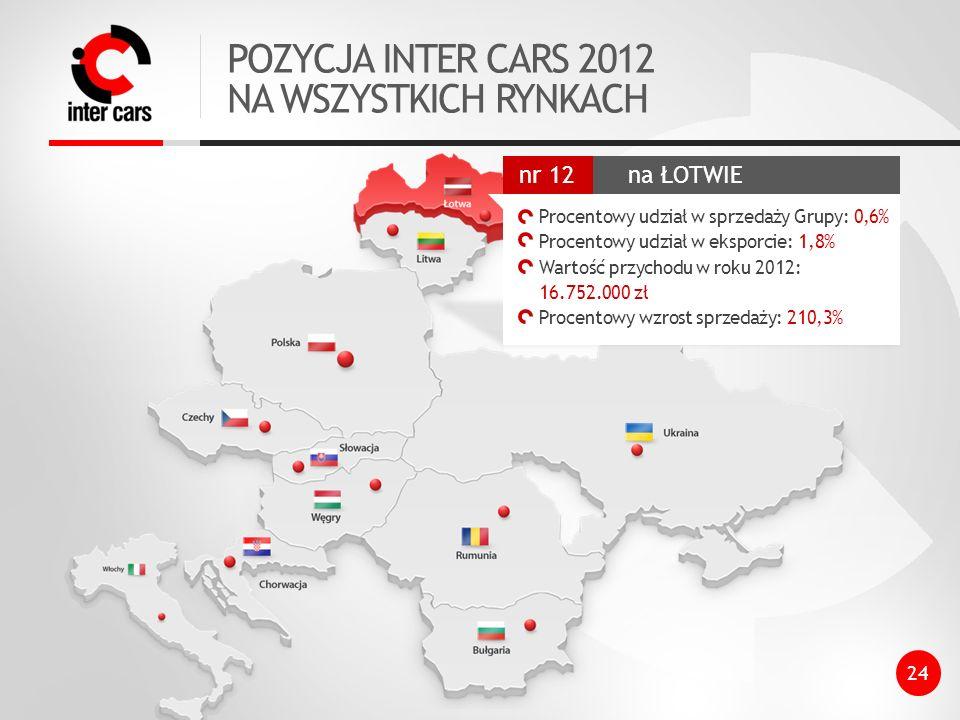 POZYCJA INTER CARS 2012 NA WSZYSTKICH RYNKACH 24