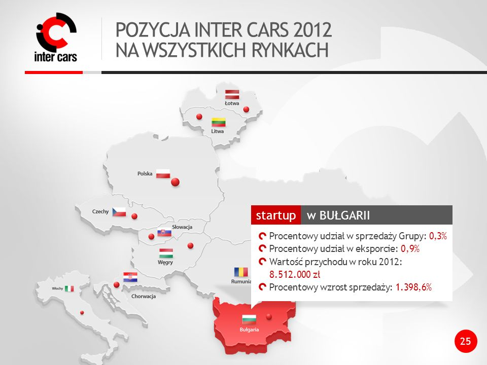 POZYCJA INTER CARS 2012 NA WSZYSTKICH RYNKACH 25
