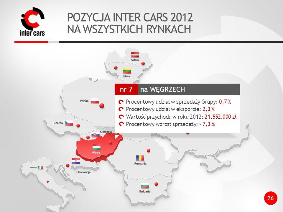 POZYCJA INTER CARS 2012 NA WSZYSTKICH RYNKACH 26