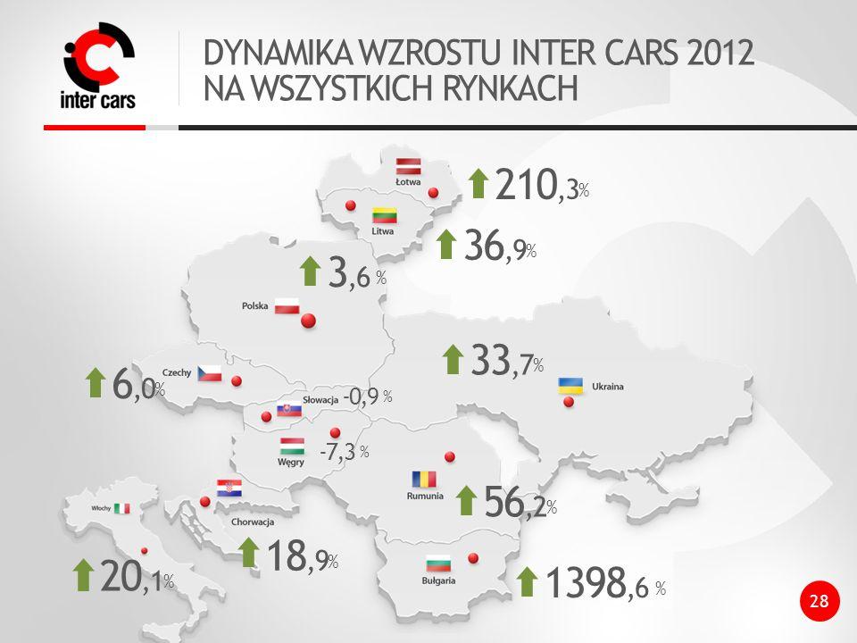 DYNAMIKA WZROSTU INTER CARS 2012 NA WSZYSTKICH RYNKACH 6,0 % 3,6 % 36,9 % 210,3 % 33,7 % 56,2 % 1398,6 % 18,9 % 28 -7,3 % -0,9 % 20,1 %