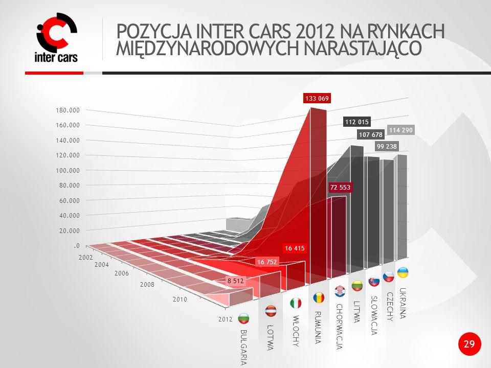 POZYCJA INTER CARS 2012 NA RYNKACH MIĘDZYNARODOWYCH NARASTAJĄCO 29 114 290 99 238 107 678 112 015 72 553 133 069 16 752 8 512 UKRAINA CZECHY SŁOWACJA LITWA CHORWACJA RUMUNIA ŁOTWA BUŁGARIA 16 415 WŁOCHY