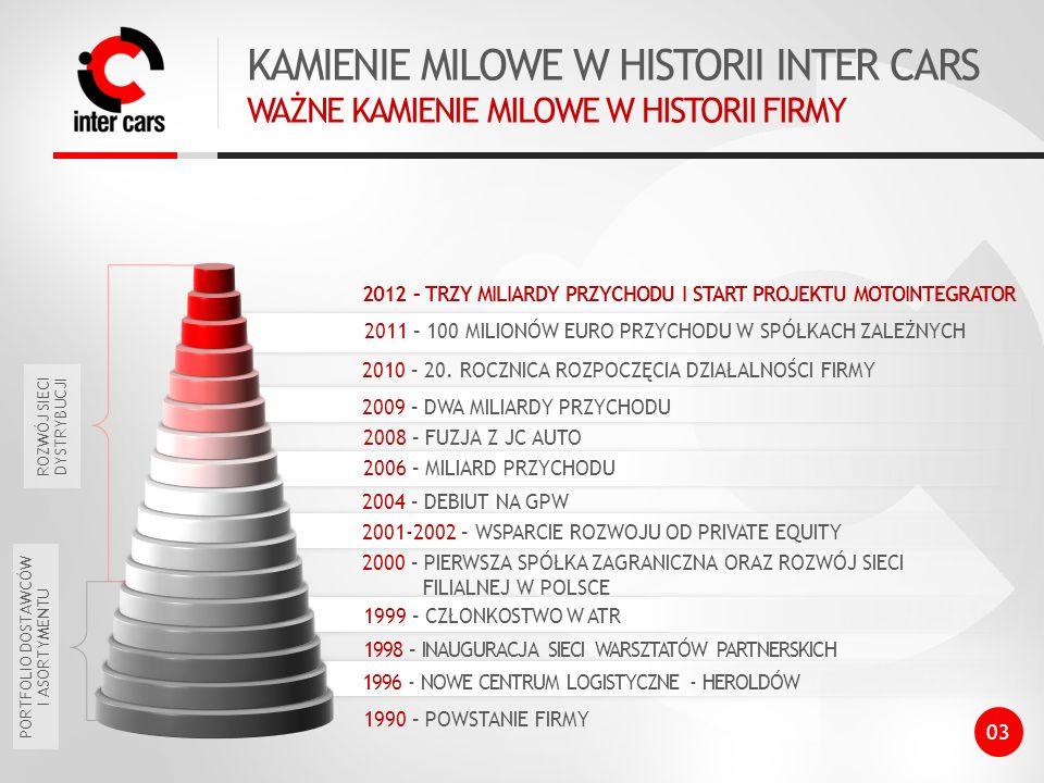 KAMIENIE MILOWE W HISTORII INTER CARS WAŻNE KAMIENIE MILOWE W HISTORII FIRMY 1990 – POWSTANIE FIRMY 2012 – TRZY MILIARDY PRZYCHODU I START PROJEKTU MOTOINTEGRATOR 2010 – 20.