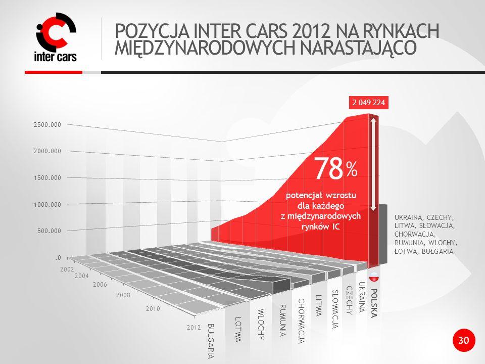 POZYCJA INTER CARS 2012 NA RYNKACH MIĘDZYNARODOWYCH NARASTAJĄCO 2 049 224 78%78% potencjał wzrostu dla każdego z międzynarodowych rynków IC UKRAINA CZECHY SŁOWACJA LITWA CHORWACJA RUMUNIA ŁOTWA BUŁGARIA WŁOCHY POLSKA UKRAINA, CZECHY, LITWA, SŁOWACJA, CHORWACJA, RUMUNIA, WŁOCHY, ŁOTWA, BUŁGARIA 30