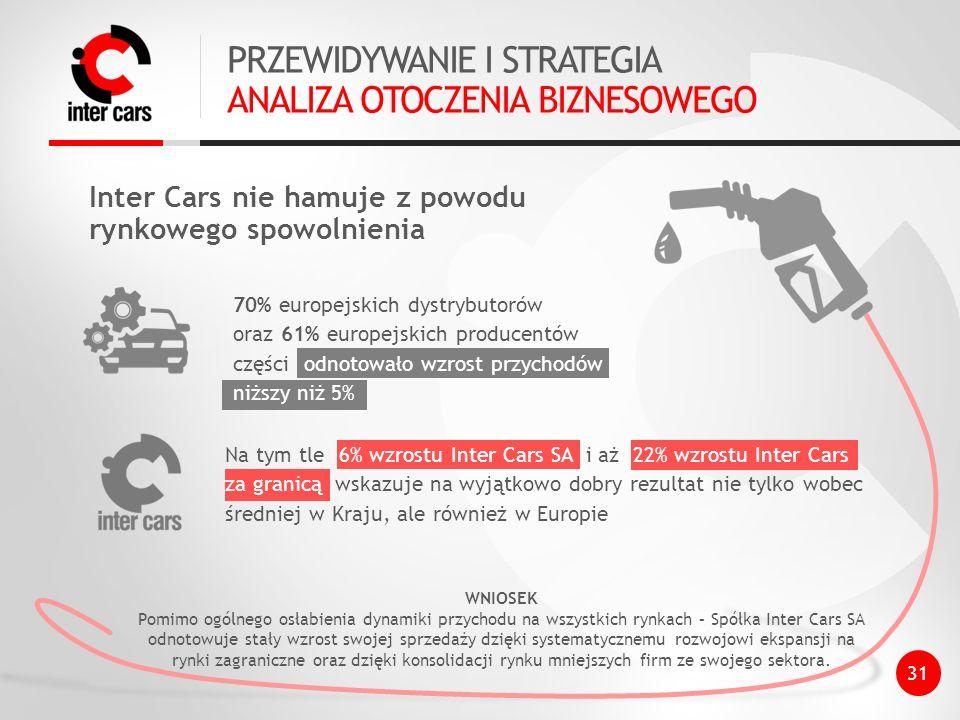 PRZEWIDYWANIE I STRATEGIA ANALIZA OTOCZENIA BIZNESOWEGO 70% europejskich dystrybutorów oraz 61% europejskich producentów części odnotowało wzrost przychodów niższy niż 5% Na tym tle 6% wzrostu Inter Cars SA i aż 22% wzrostu Inter Cars za granicą wskazuje na wyjątkowo dobry rezultat nie tylko wobec średniej w Kraju, ale również w Europie WNIOSEK Pomimo ogólnego osłabienia dynamiki przychodu na wszystkich rynkach – Spółka Inter Cars SA odnotowuje stały wzrost swojej sprzedaży dzięki systematycznemu rozwojowi ekspansji na rynki zagraniczne oraz dzięki konsolidacji rynku mniejszych firm ze swojego sektora.