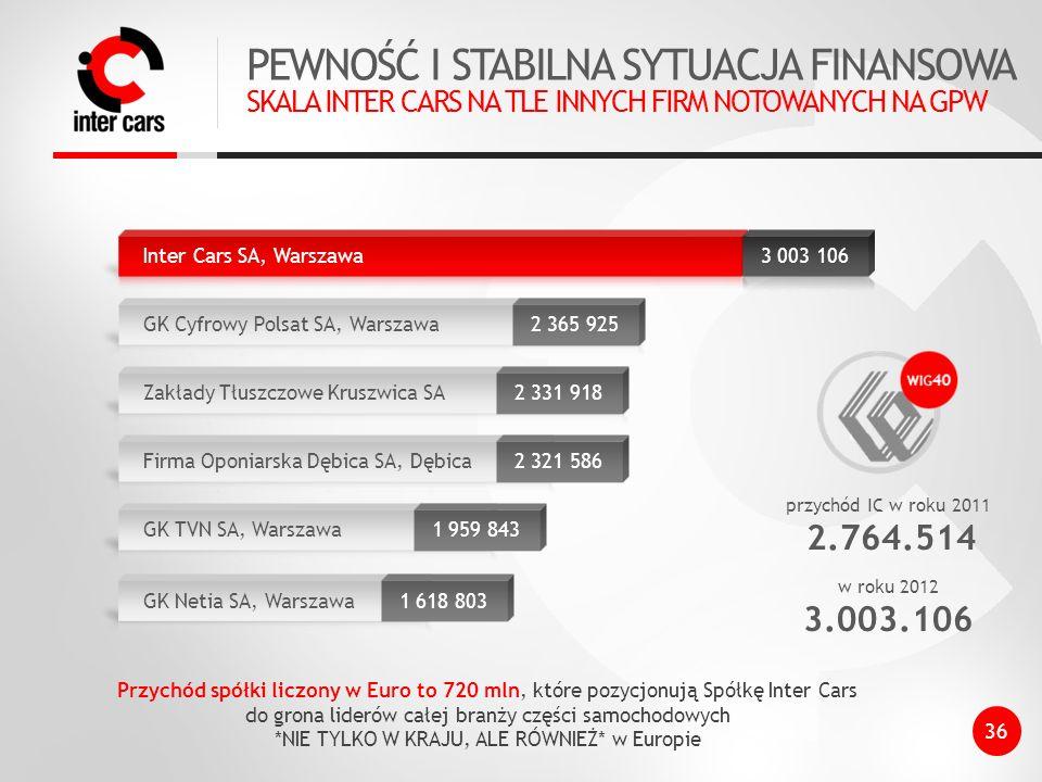 PEWNOŚĆ I STABILNA SYTUACJA FINANSOWA SKALA INTER CARS NA TLE INNYCH FIRM NOTOWANYCH NA GPW 2 365 925 2 331 918 2 321 586 1 959 843 1 618 803 przychód IC w roku 2011 2.764.514 w roku 2012 3.003.106 Przychód spółki liczony w Euro to 720 mln, które pozycjonują Spółkę Inter Cars do grona liderów całej branży części samochodowych *NIE TYLKO W KRAJU, ALE RÓWNIEŻ* w Europie 36