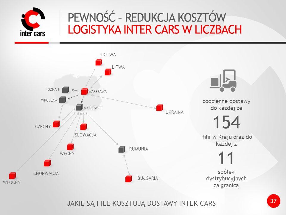 PEWNOŚĆ – REDUKCJA KOSZTÓW LOGISTYKA INTER CARS W LICZBACH ŁOTWA codzienne dostawy do każdej ze 154 filii w Kraju oraz do każdej z 11 spółek dystrybucyjnych za granicą LITWA WARSZAWA CHORWACJA CZECHY WĘGRY SŁOWACJA RUMUNIA BUŁGARIA UKRAINA JAKIE SĄ I ILE KOSZTUJĄ DOSTAWY INTER CARS 37 WŁOCHY WROCŁAW MYSŁOWICE POZNAŃ