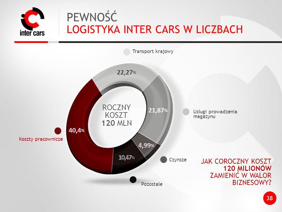 PEWNOŚĆ LOGISTYKA INTER CARS W LICZBACH 40,4 % Koszty pracownicze 22,27 % 21,87 % 4,99 % 10,47 % Transport krajowy Usługi prowadzenia magazynu Czynsze JAK COROCZNY KOSZT 120 MILIONÓW ZAMIENIĆ W WALOR BIZNESOWY.