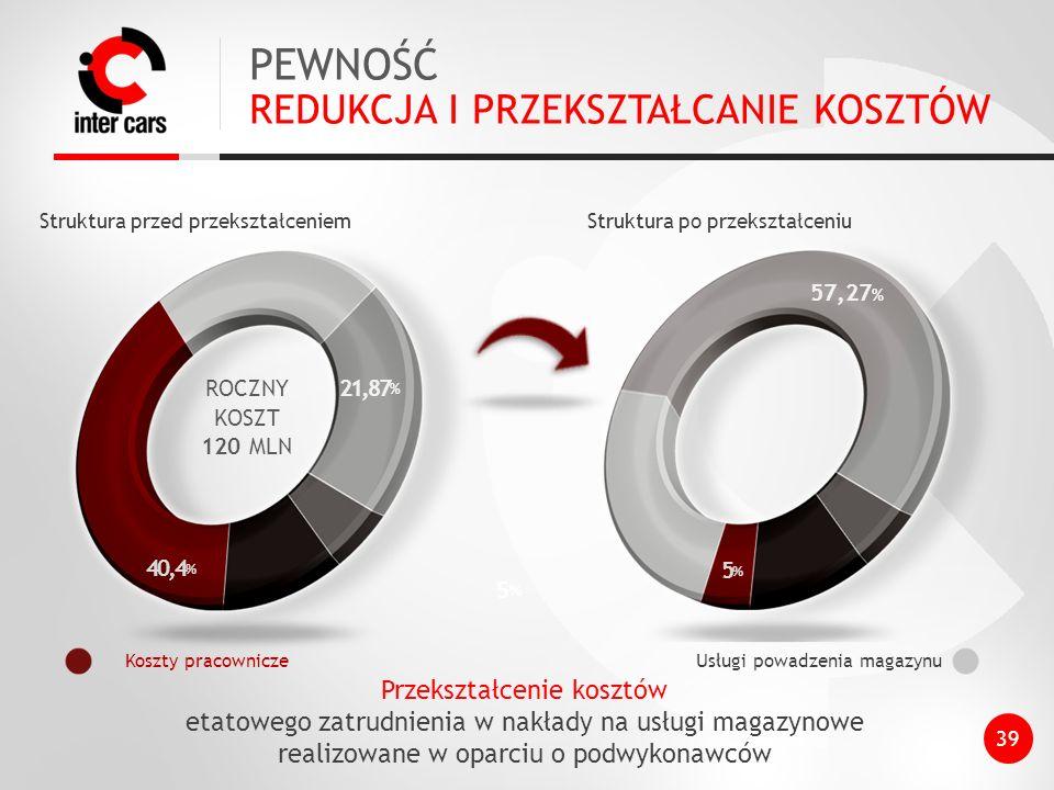 PEWNOŚĆ REDUKCJA I PRZEKSZTAŁCANIE KOSZTÓW 39 5,4 % Przekształcenie kosztów etatowego zatrudnienia w nakłady na usługi magazynowe realizowane w oparciu o podwykonawców ROCZNY KOSZT 120 MLN Struktura przed przekształceniem 40,4 % 5%5% Koszty pracownicze 21,87 % Usługi powadzenia magazynu 57,27 % 5%5% Struktura po przekształceniu