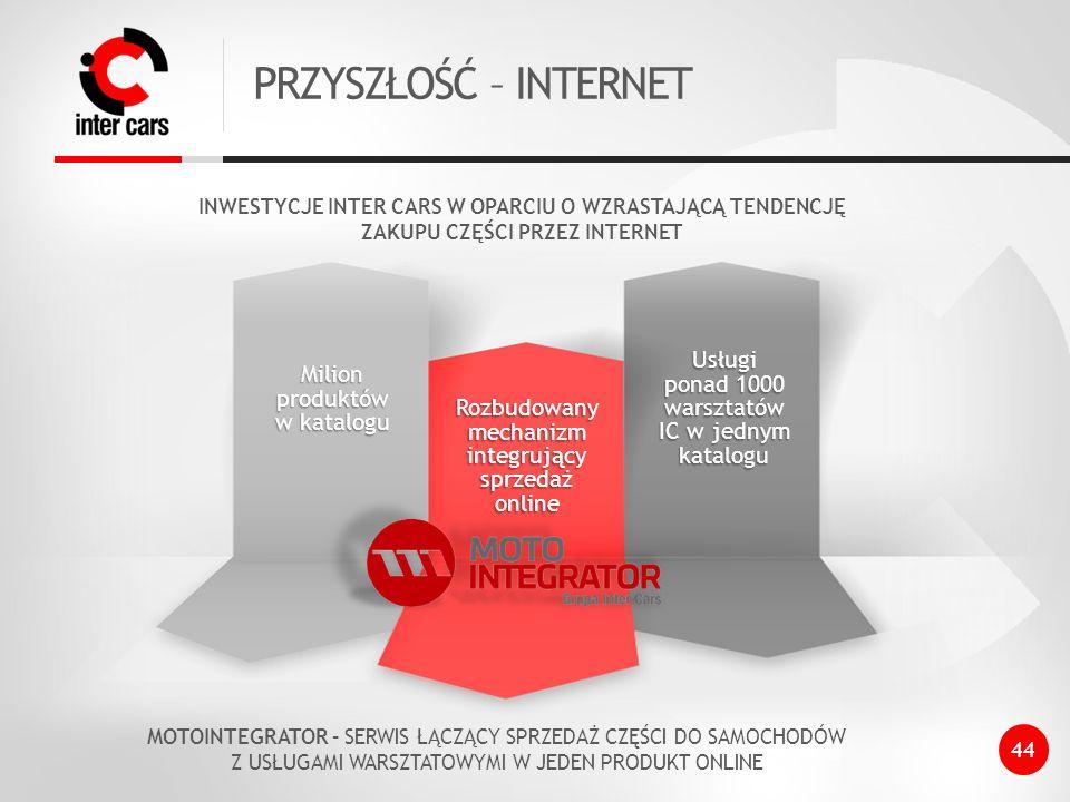 PRZYSZŁOŚĆ – INTERNET Milion produktów w katalogu Rozbudowany mechanizm integrujący sprzedaż online Usługi ponad 1000 warsztatów IC w jednym katalogu 44 INWESTYCJE INTER CARS W OPARCIU O WZRASTAJĄCĄ TENDENCJĘ ZAKUPU CZĘŚCI PRZEZ INTERNET MOTOINTEGRATOR – SERWIS ŁĄCZĄCY SPRZEDAŻ CZĘŚCI DO SAMOCHODÓW Z USŁUGAMI WARSZTATOWYMI W JEDEN PRODUKT ONLINE
