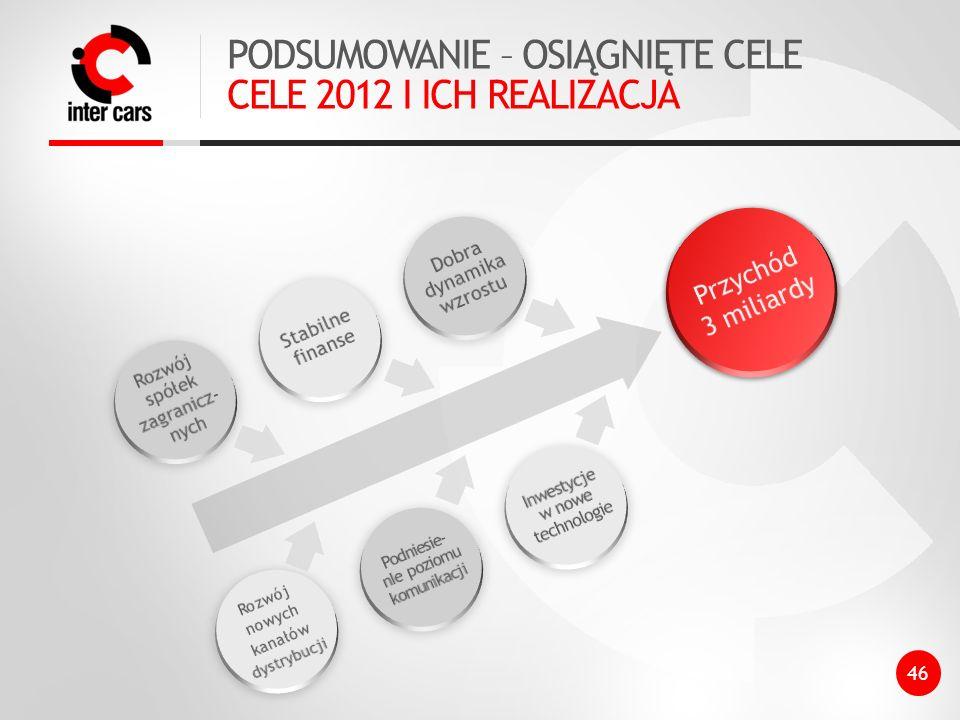 PODSUMOWANIE – OSIĄGNIĘTE CELE CELE 2012 I ICH REALIZACJA 46 Przychód 3 miliardy Rozwój spółek zagranicz- nych Stabilne finanse Dobra dynamika wzrostu Rozwój nowych kanałów dystrybucji Podniesie- nIe poziomu komunikacji Inwestycje w nowe technologie