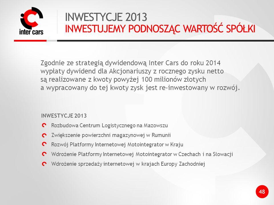 INWESTYCJE 2013 INWESTUJEMY PODNOSZĄC WARTOŚĆ SPÓŁKI Zgodnie ze strategią dywidendową Inter Cars do roku 2014 wypłaty dywidend dla Akcjonariuszy z rocznego zysku netto są realizowane z kwoty powyżej 100 milionów złotych a wypracowany do tej kwoty zysk jest re-inwestowany w rozwój.