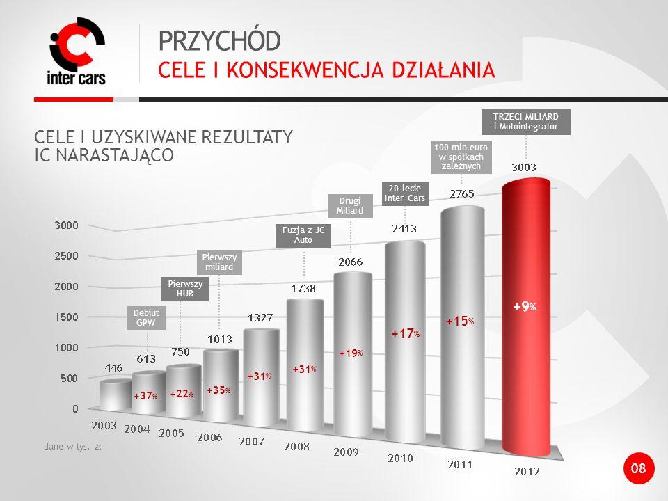 +37 % +22 % +35 % Debiut GPW Pierwszy HUB Pierwszy miliard Fuzja z JC Auto Drugi Miliard 20-lecie Inter Cars 100 mln euro w spółkach zależnych TRZECI MILIARD i Motointegrator +31 % +19 % +17 % +15 % +9 % PRZYCHÓD CELE I KONSEKWENCJA DZIAŁANIA dane w tys.