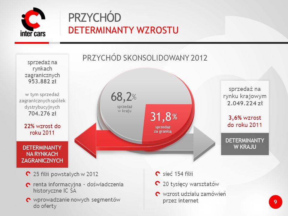 25 filii powstałych w 2012 renta informacyjna - doświadczenia historyczne IC SA wprowadzanie nowych segmentów do oferty sieć 154 filii 20 tysięcy warsztatów wzrost udziału zamówień przez internet PRZYCHÓD DETERMINANTY WZROSTU PRZYCHÓD SKONSOLIDOWANY 2012 sprzedaż na rynku krajowym 2.049.224 zł 3,6% wzrost do roku 2011 31,8 % 68,2 % sprzedaż za granicą sprzedaż w kraju sprzedaż na rynkach zagranicznych 953.882 zł w tym sprzedaż zagranicznych spółek dystrybucyjnych 704.276 zł 22% wzrost do roku 2011 DETERMINANTY NA RYNKACH ZAGRANICZNYCH DETERMINANTY W KRAJU 9