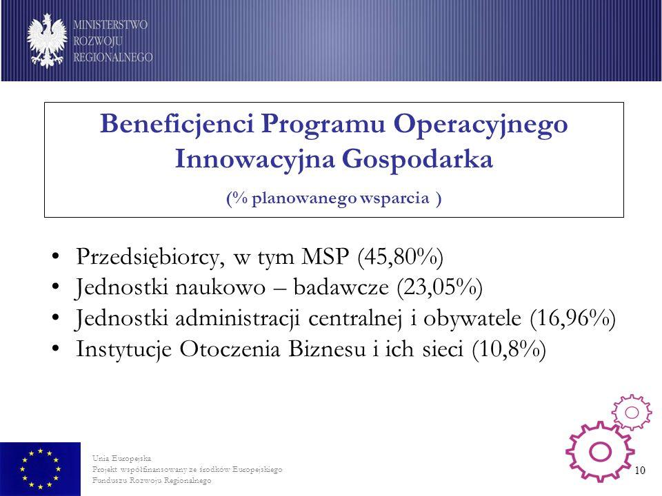 Unia Europejska Projekt współfinansowany ze środków Europejskiego Funduszu Rozwoju Regionalnego 10 Beneficjenci Programu Operacyjnego Innowacyjna Gospodarka (% planowanego wsparcia ) Przedsiębiorcy, w tym MSP (45,80%) Jednostki naukowo – badawcze (23,05%) Jednostki administracji centralnej i obywatele (16,96%) Instytucje Otoczenia Biznesu i ich sieci (10,8%)