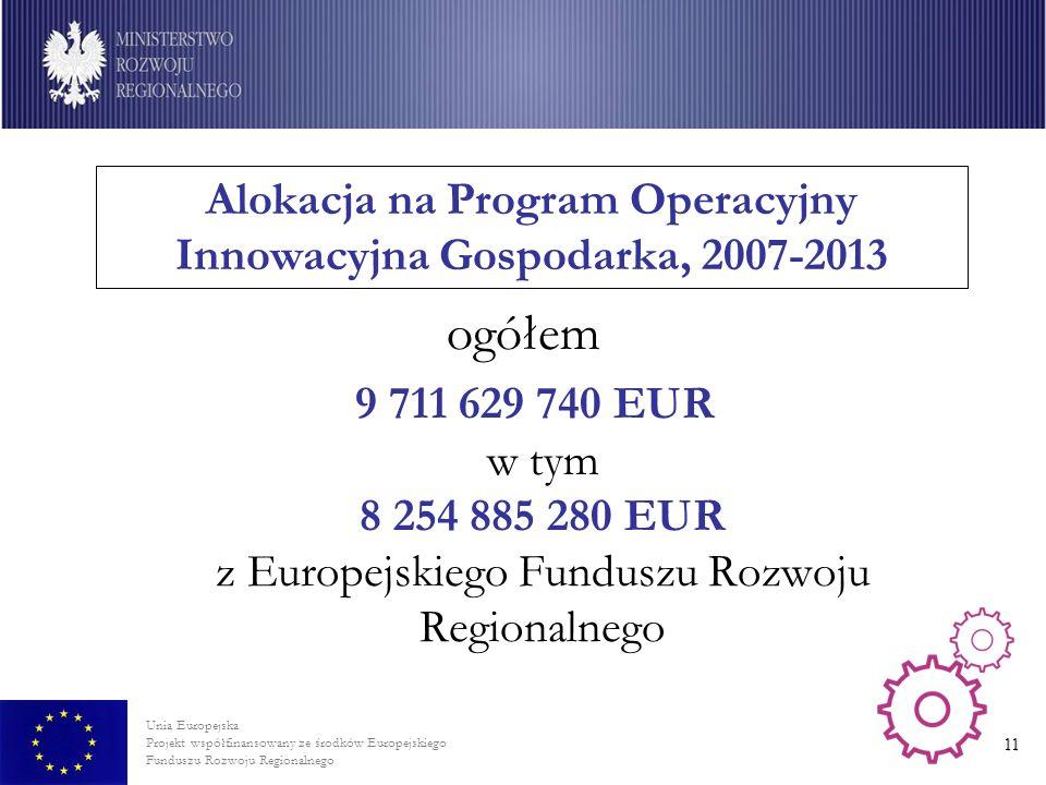 Unia Europejska Projekt współfinansowany ze środków Europejskiego Funduszu Rozwoju Regionalnego 11 Alokacja na Program Operacyjny Innowacyjna Gospodarka, 2007-2013 ogółem 9 711 629 740 EUR w tym 8 254 885 280 EUR z Europejskiego Funduszu Rozwoju Regionalnego