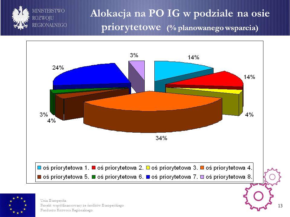 Unia Europejska Projekt współfinansowany ze środków Europejskiego Funduszu Rozwoju Regionalnego 13 Alokacja na PO IG w podziale na osie priorytetowe (% planowanego wsparcia)