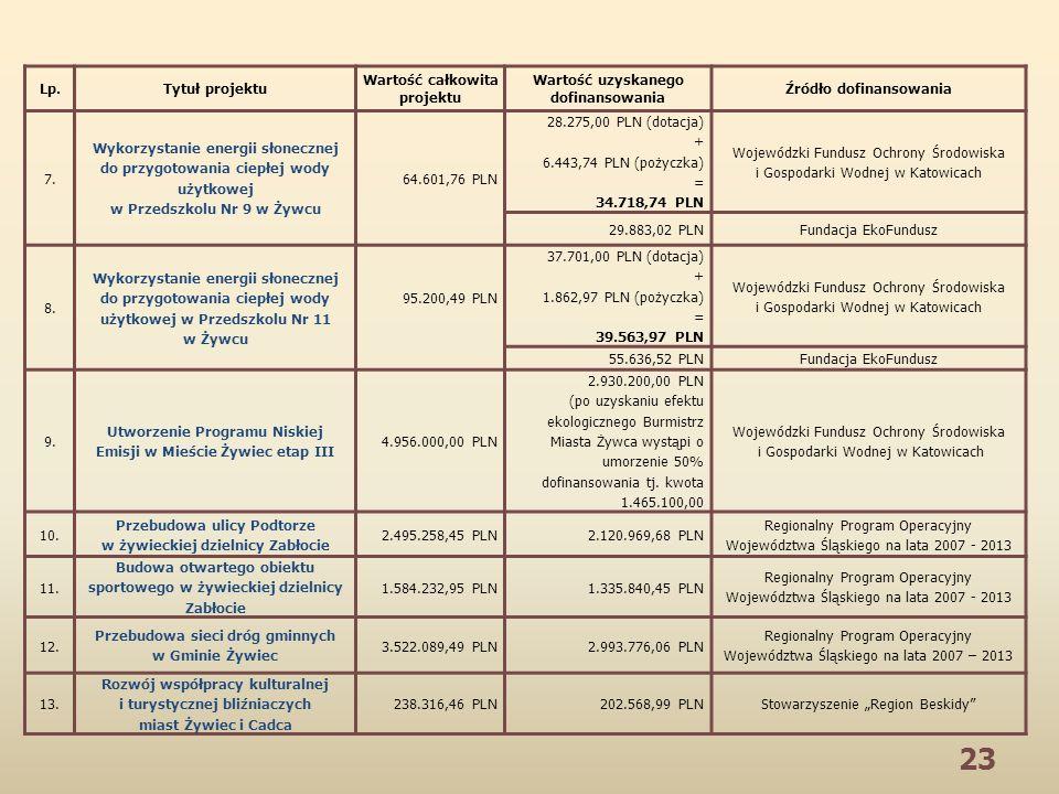 23 Lp.Tytuł projektu Wartość całkowita projektu Wartość uzyskanego dofinansowania Źródło dofinansowania 7. Wykorzystanie energii słonecznej do przygot