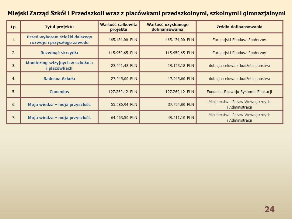 24 Lp.Tytuł projektu Wartość całkowita projektu Wartość uzyskanego dofinansowania Źródło dofinansowania 1. Przed wyborem ścieżki dalszego rozwoju i pr