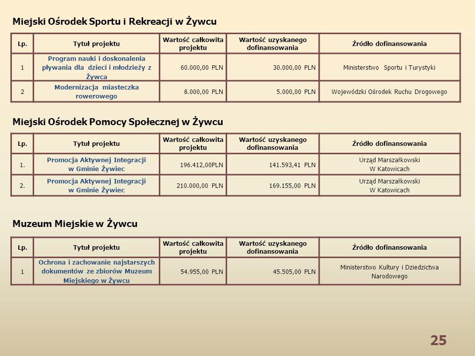 25 Lp.Tytuł projektu Wartość całkowita projektu Wartość uzyskanego dofinansowania Źródło dofinansowania 1 Program nauki i doskonalenia pływania dla dz
