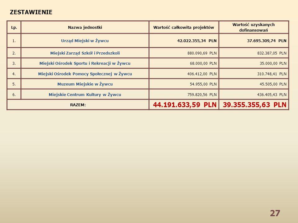 27 Lp.Nazwa jednostkiWartość całkowita projektów Wartość uzyskanych dofinansowań 1.Urząd Miejski w Żywcu42.022.355,34 PLN37.695.309,74 PLN 2.Miejski Zarząd Szkół i Przedszkoli880.090,69 PLN832.387,05 PLN 3.Miejski Ośrodek Sportu i Rekreacji w Żywcu68.000,00 PLN35.000,00 PLN 4.Miejski Ośrodek Pomocy Społecznej w Żywcu406.412,00 PLN310.748,41 PLN 5.Muzeum Miejskie w Żywcu54.955,00 PLN45.505,00 PLN 6.Miejskie Centrum Kultury w Żywcu759.820,56 PLN436.405,43 PLN RAZEM: 44.191.633,59 PLN39.355.355,63 PLN ZESTAWIENIE