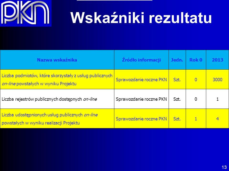 13 Wskaźniki rezultatu Nazwa wskaźnikaŹródło informacjiJedn.Rok 02013 Liczba podmiotów, które skorzystały z usług publicznych on-line powstałych w wyniku Projektu Sprawozdanie roczne PKNSzt.