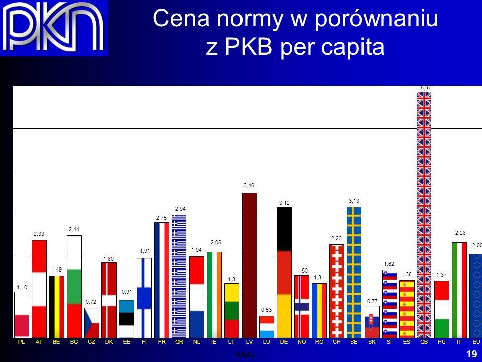 Cena normy w porównaniu z PKB per capita 19