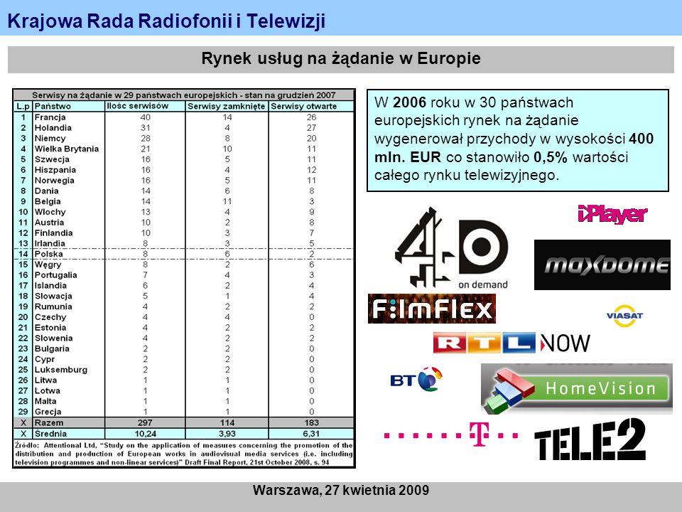 Krajowa Rada Radiofonii i Telewizji Warszawa, 27 kwietnia 2009 Rynek usług na żądanie w Europie W 2006 roku w 30 państwach europejskich rynek na żądanie wygenerował przychody w wysokości 400 mln.