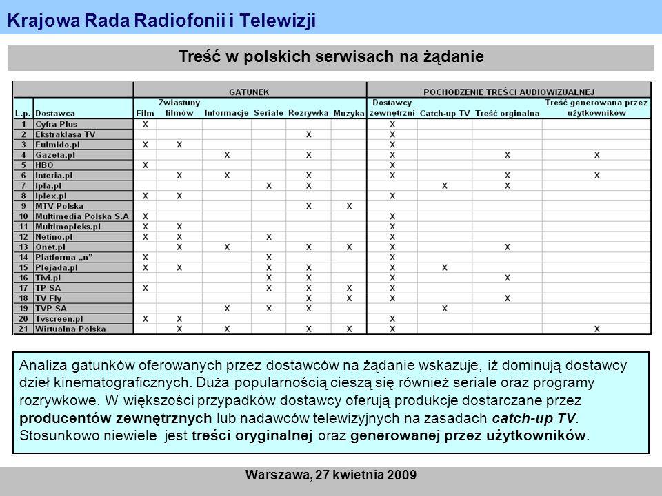 Krajowa Rada Radiofonii i Telewizji Warszawa, 27 kwietnia 2009 Treść w polskich serwisach na żądanie Analiza gatunków oferowanych przez dostawców na ż