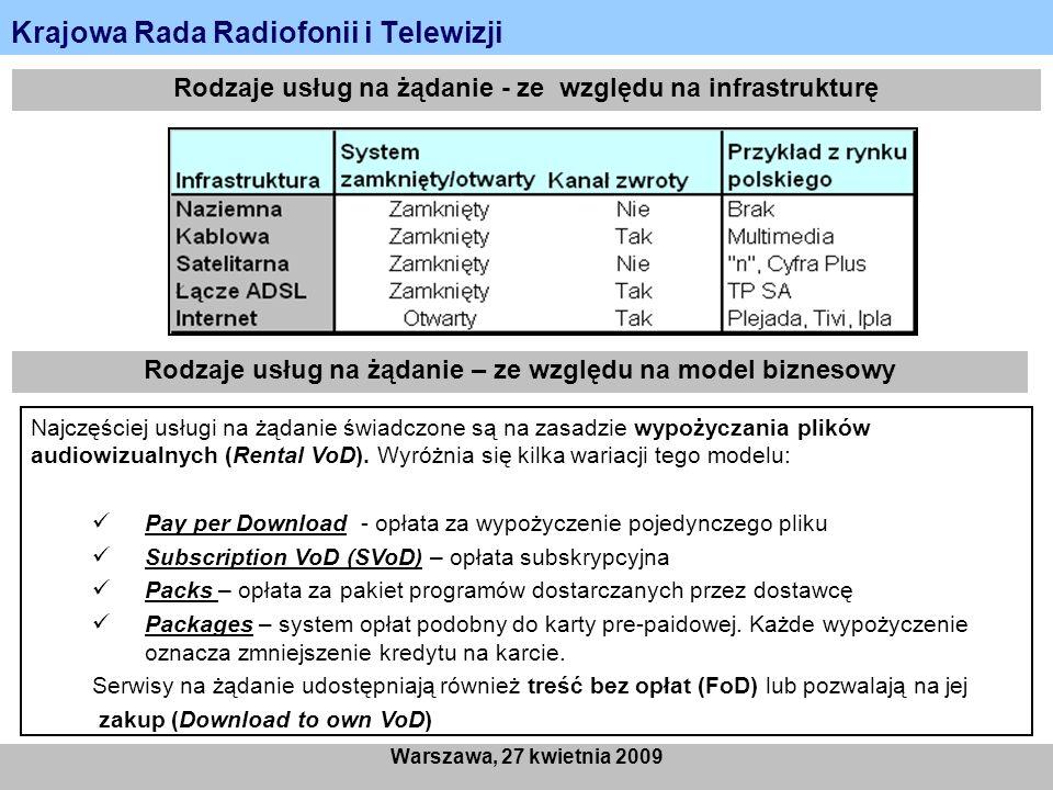 Krajowa Rada Radiofonii i Telewizji Warszawa, 27 kwietnia 2009 Rodzaje usług na żądanie - ze względu na infrastrukturę Rodzaje usług na żądanie – ze w