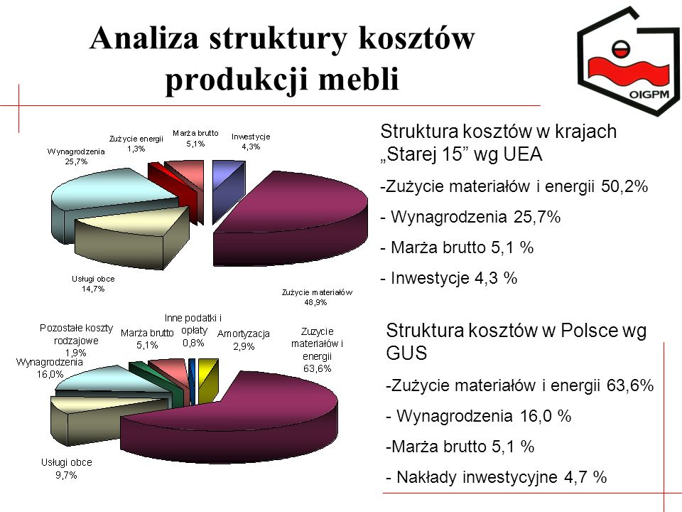 Analiza struktury kosztów produkcji mebli Struktura kosztów w krajach Starej 15 wg UEA -Zużycie materiałów i energii 50,2% - Wynagrodzenia 25,7% - Mar