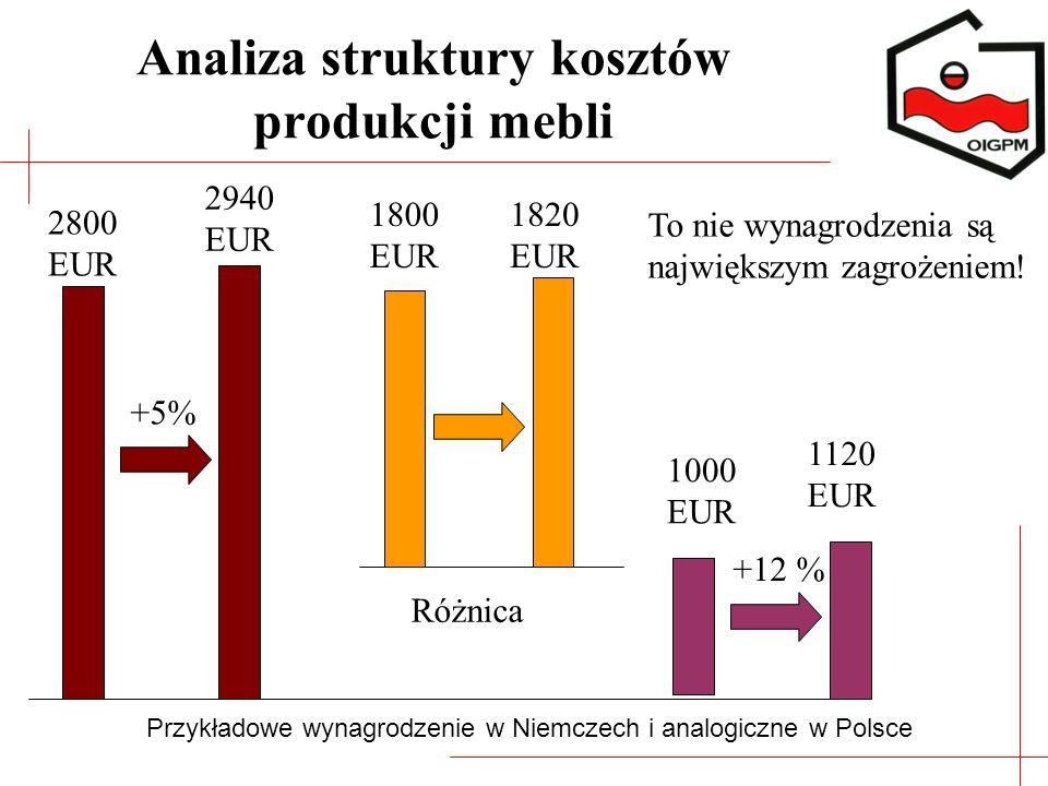 +5% 2800 EUR 2940 EUR +12 % 1000 EUR 1120 EUR Przykładowe wynagrodzenie w Niemczech i analogiczne w Polsce Różnica 1800 EUR 1820 EUR To nie wynagrodze