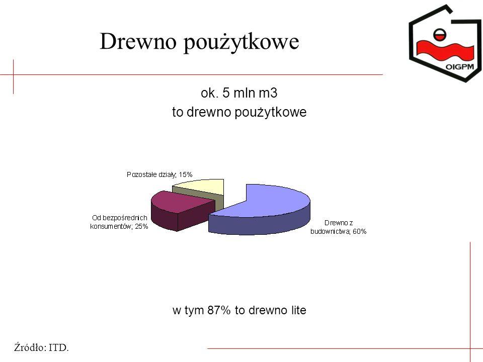 Drewno poużytkowe ok. 5 mln m3 to drewno poużytkowe w tym 87% to drewno lite Źródło: ITD.