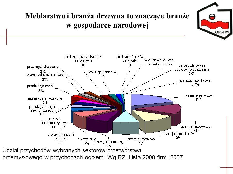 Meblarstwo i branża drzewna to znaczące branże w gospodarce narodowej Udział przychodów wybranych sektorów przetwórstwa przemysłowego w przychodach og