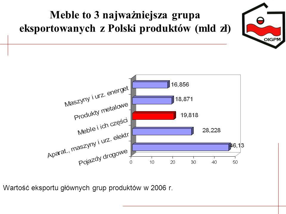 Meble to 3 najważniejsza grupa eksportowanych z Polski produktów (mld zł) Wartość eksportu głównych grup produktów w 2006 r.