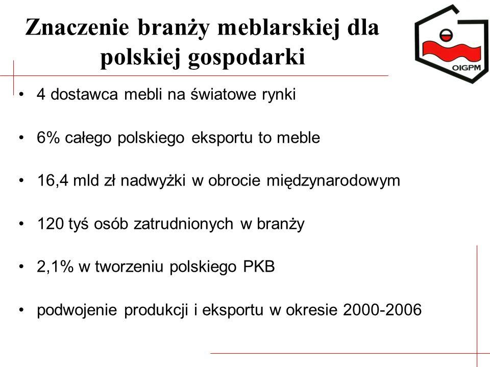 Znaczenie branży meblarskiej dla polskiej gospodarki 4 dostawca mebli na światowe rynki 6% całego polskiego eksportu to meble 16,4 mld zł nadwyżki w o