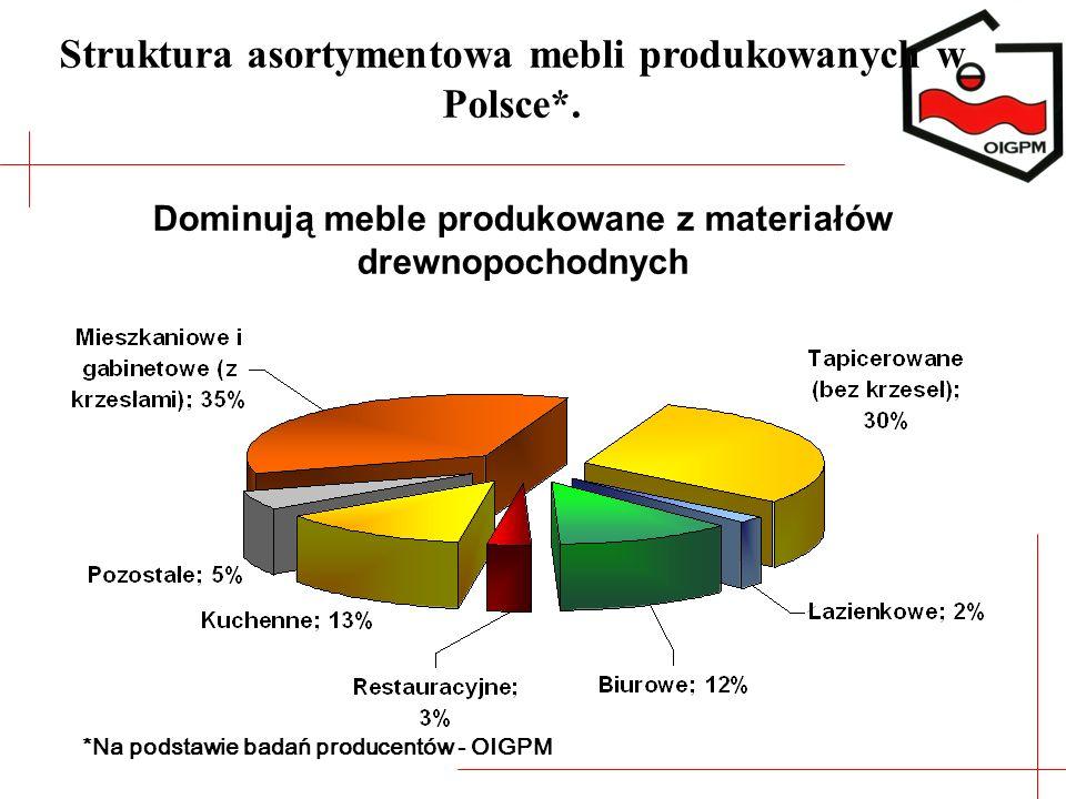 Struktura asortymentowa mebli produkowanych w Polsce*. *Na podstawie badań producentów - OIGPM Dominują meble produkowane z materiałów drewnopochodnyc