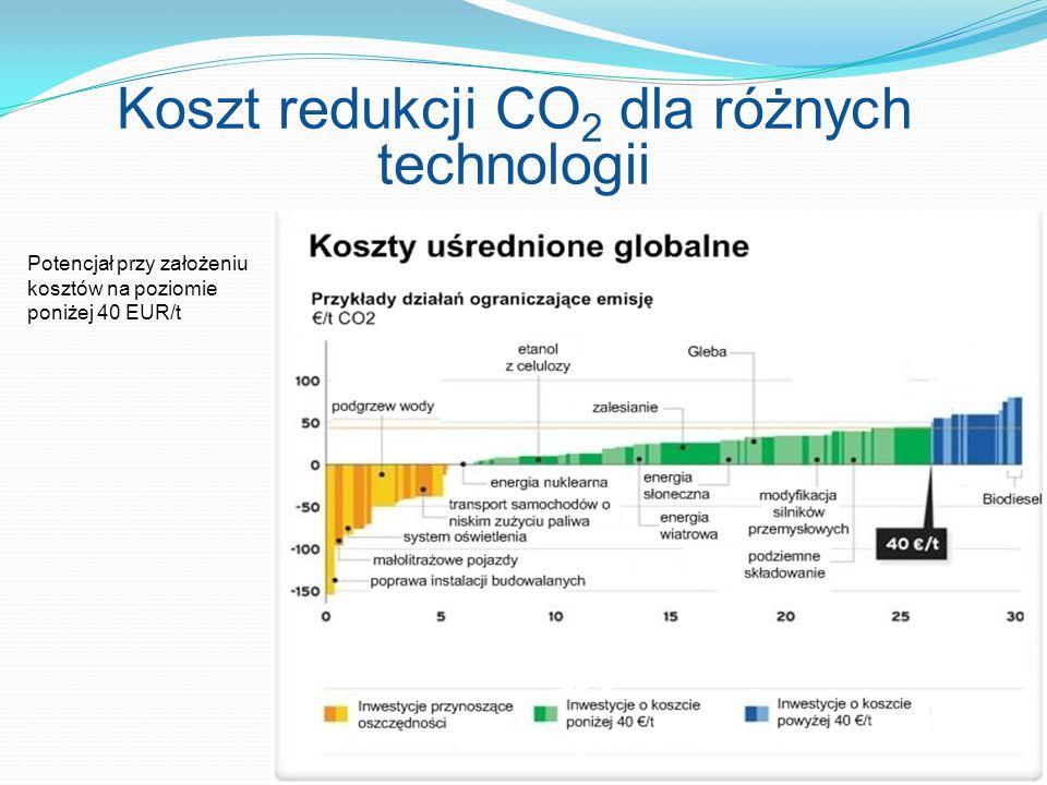 Koszt redukcji CO 2 dla różnych technologii Potencjał przy założeniu kosztów na poziomie poniżej 40 EUR/t