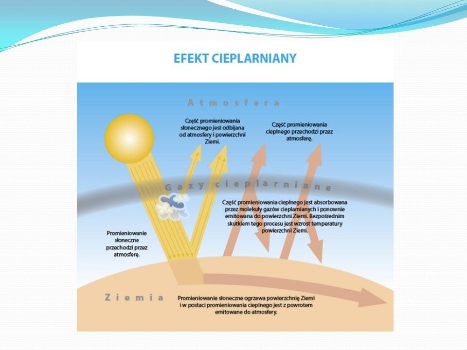 Gazy powodujące efekt cieplarniany Gaz cieplarnianyWzór Wkład w globalne ocieplenie Porównanie do CO 2 Czas istnienia w atmosferze (lata) Dwutlenek węglaCO 2 60%150 -200 MetanCH 4 20%2112 Podtlenek azotuN2ON2O6%310300 Węglowodory halogenowane HFCs 5% 140 -11 7001.5 - 264 PerfluorowęglowodoryPFCs6 500 – 9 2003 200 – 50 000 Sześciofluorek siarkiSF 6 <1%23 9003 200