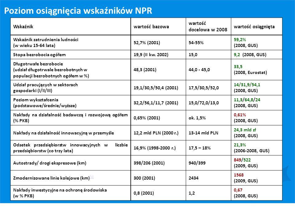 Poziom osiągnięcia wskaźników NPR Wskaźnikwartość bazowa wartość docelowa w 2008 wartość osiągnięta Wskaźnik zatrudnienia ludności (w wieku 15-64 lata
