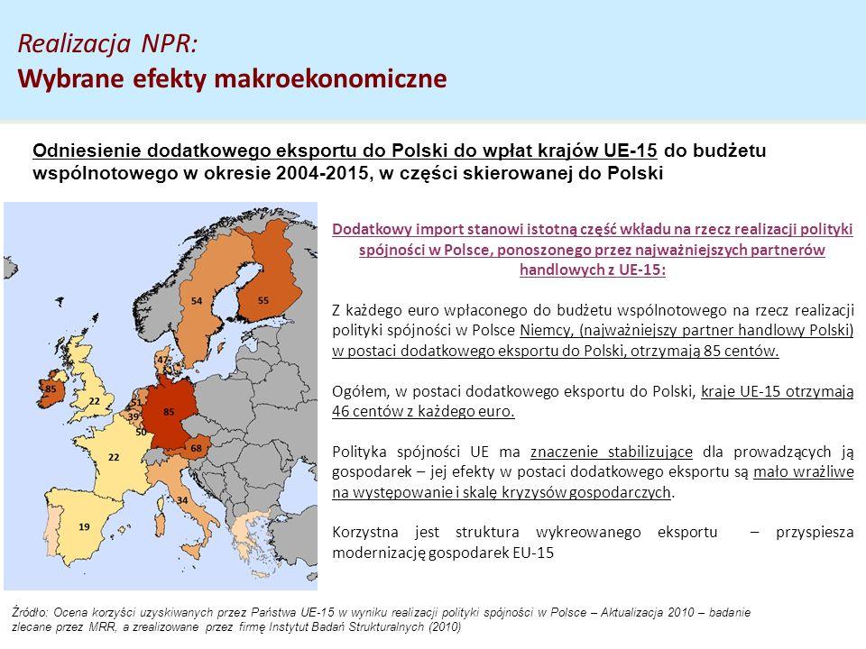Dodatkowy import stanowi istotną część wkładu na rzecz realizacji polityki spójności w Polsce, ponoszonego przez najważniejszych partnerów handlowych