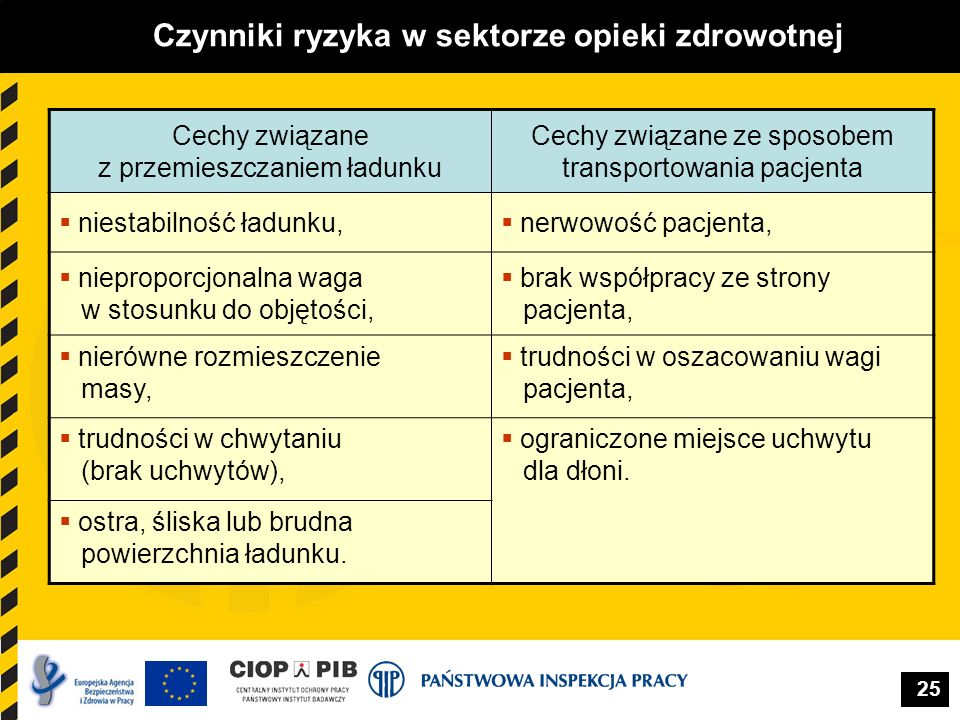 25 Czynniki ryzyka w sektorze opieki zdrowotnej Cechy związane z przemieszczaniem ładunku Cechy związane ze sposobem transportowania pacjenta niestabi